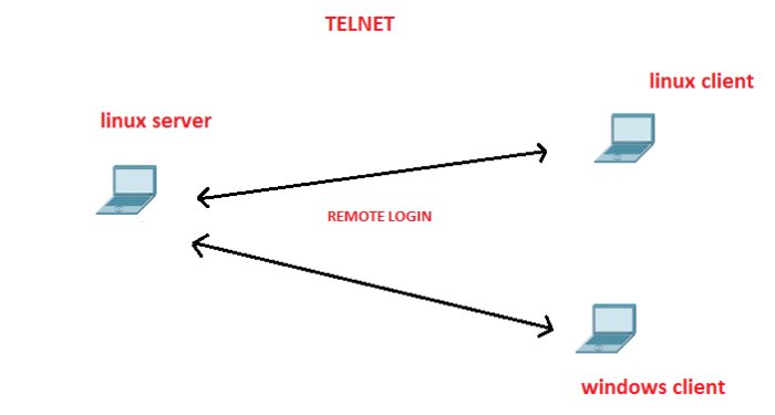 telnet server and client