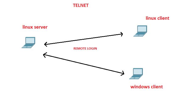 telnet server and client