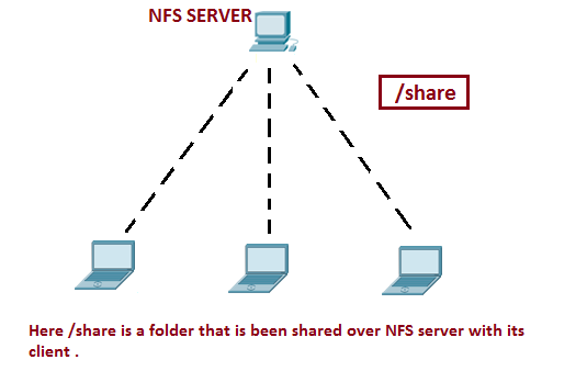 nfs server