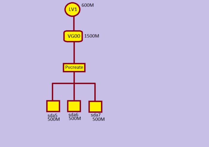 lvm(logical volume) in linux