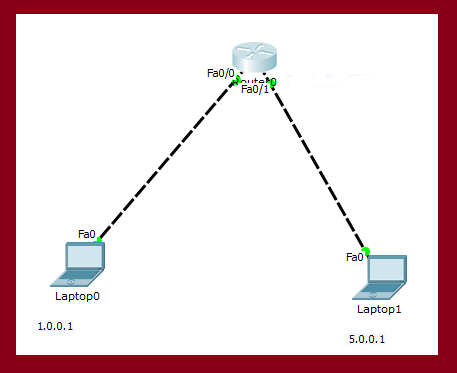 how to connect two different ip or machines with each other using router