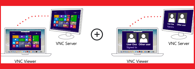 What is vnc server how to configure vnc server in linux as vnc server sciox Gallery
