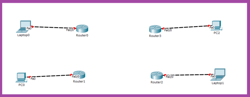 router and pcs connection