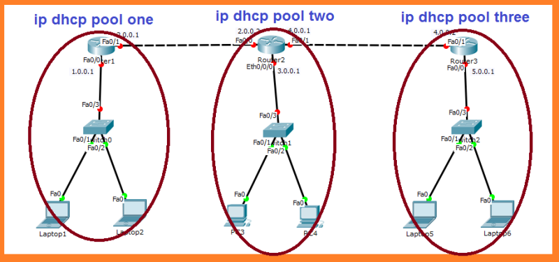 dhcp pool in ccna