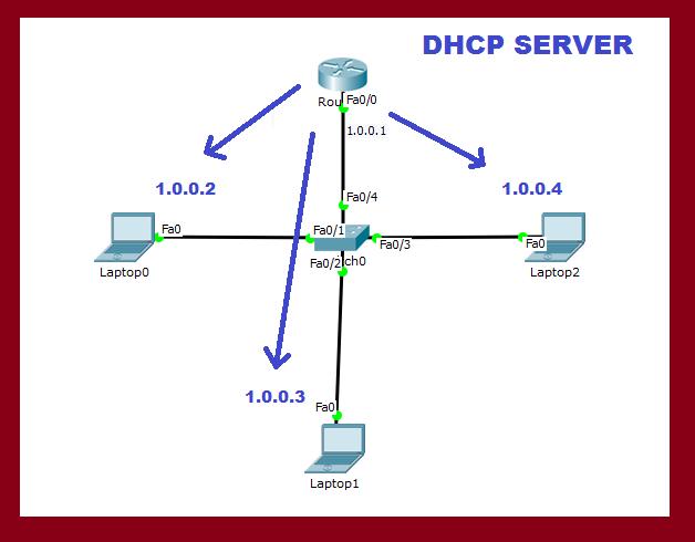 dhcp server in cisco