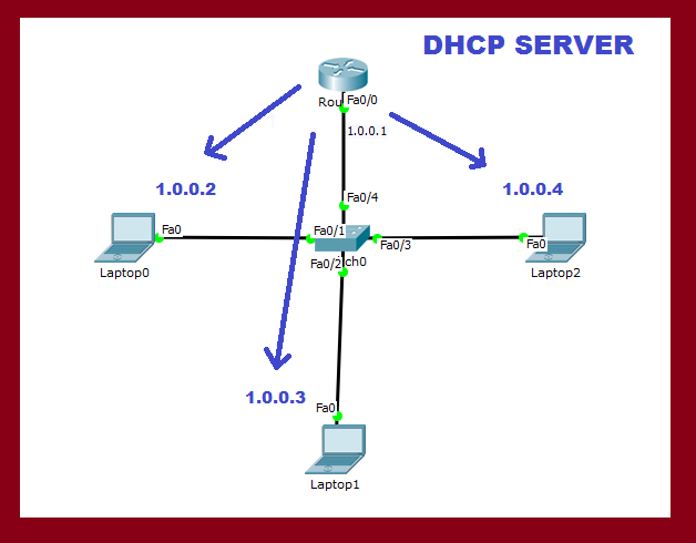 dhcp server in cisco