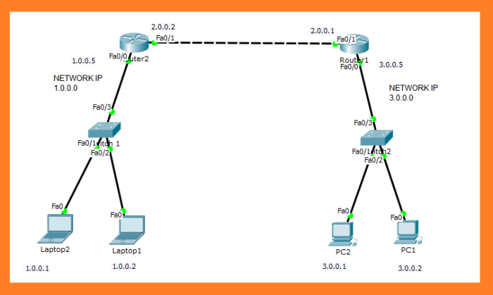 static routing configuration using 2 routers in cisco packet tracer