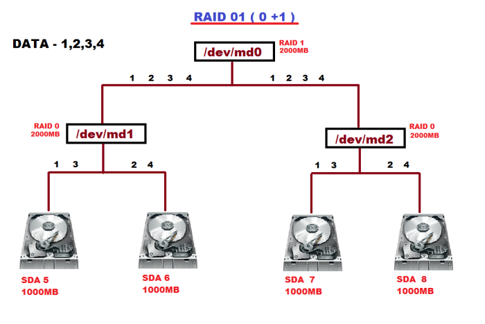 Raid01 How To Configure Raid 01 In Linux Learn Linux And Windows