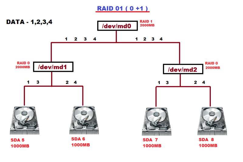 raid01 in linux