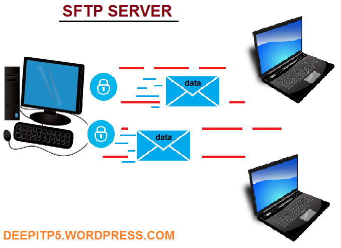 sftp server in linux