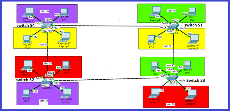 vlan and trunk configuration on cisco switches