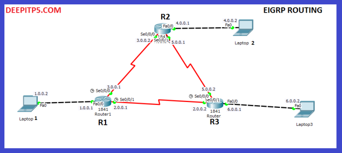 eigrp routing in ccna