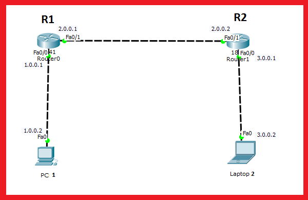 default routing
