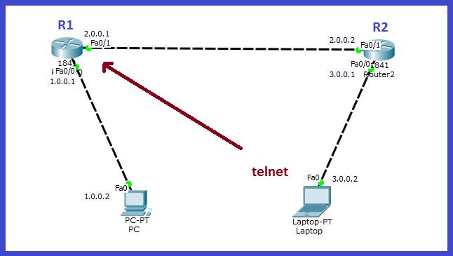 configure telnet on cisco routers