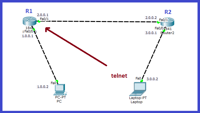 configure telnet on cisco routers