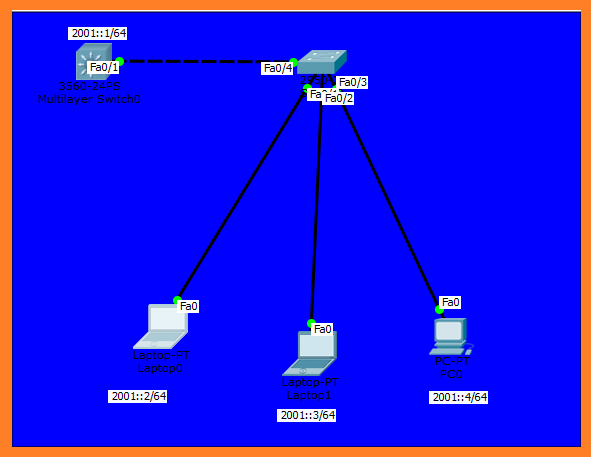 telnet on cisco switch