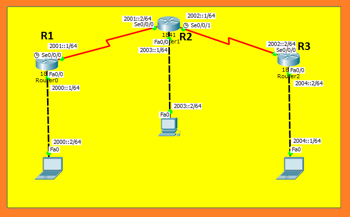 ospf routing configuration on cisco router